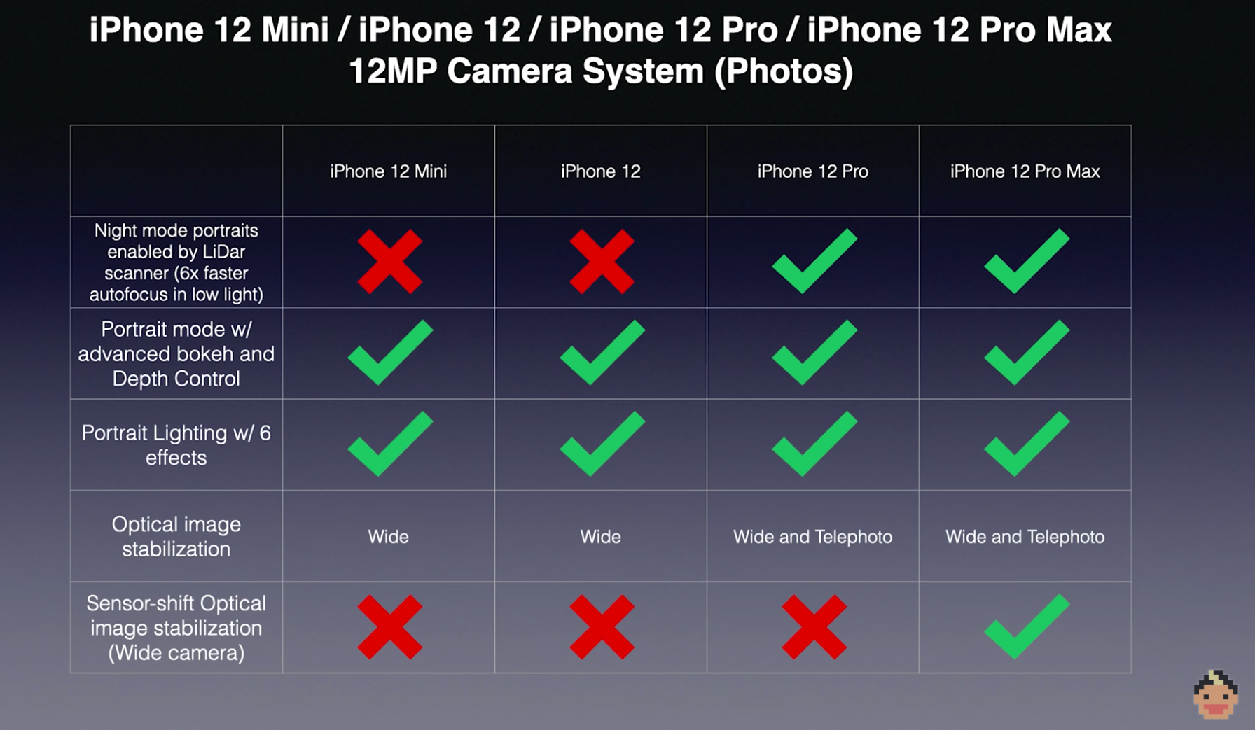 iPhone 12 Mini / iPhone 12 / iPhone 12 Pro / iPhone 12 Pro Max 12MP Camera System (Photos) software comparison table